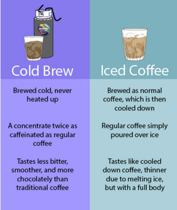 DRIP Cold Brew Coffee Comparison